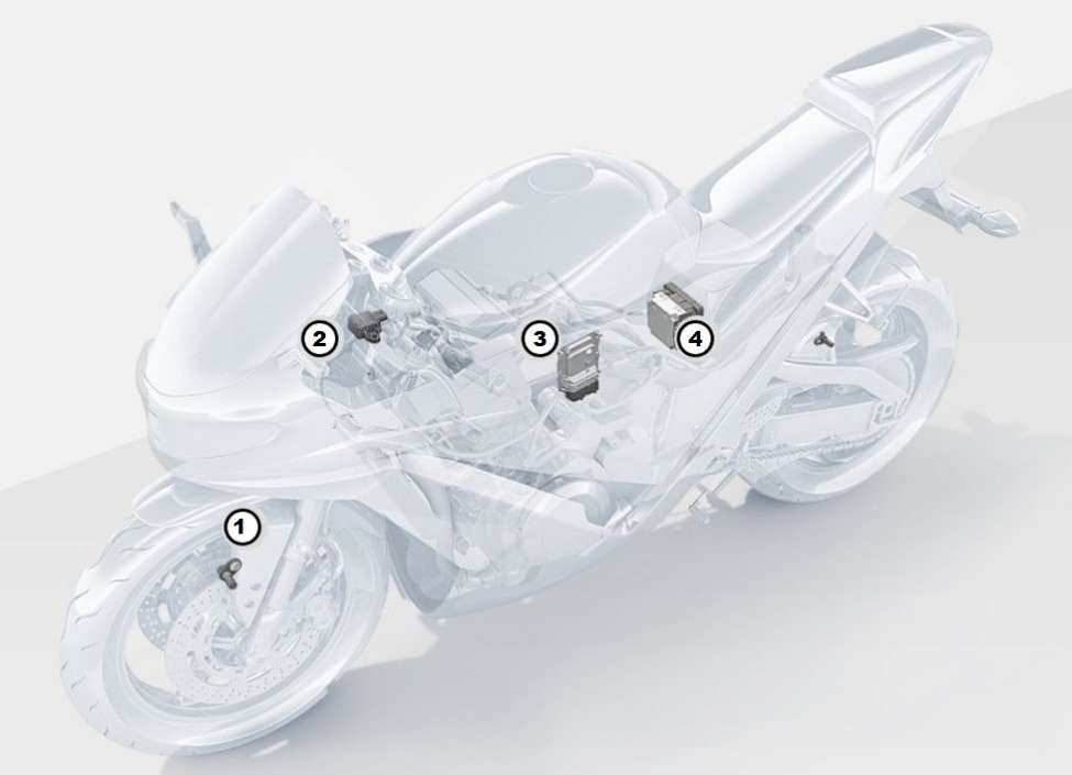 Bosch Motorcycle Stability Control system består av hastighetssensorer i hjulen (1), tröghetssensor (2), huvudkontrollenhet (3) och en hydraulisk enhet (ABS) (4). Bildkälla: Zero Motorcycles.