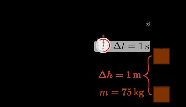 Definitionen av en hästkraft. Bildkälla: Wikipedia.