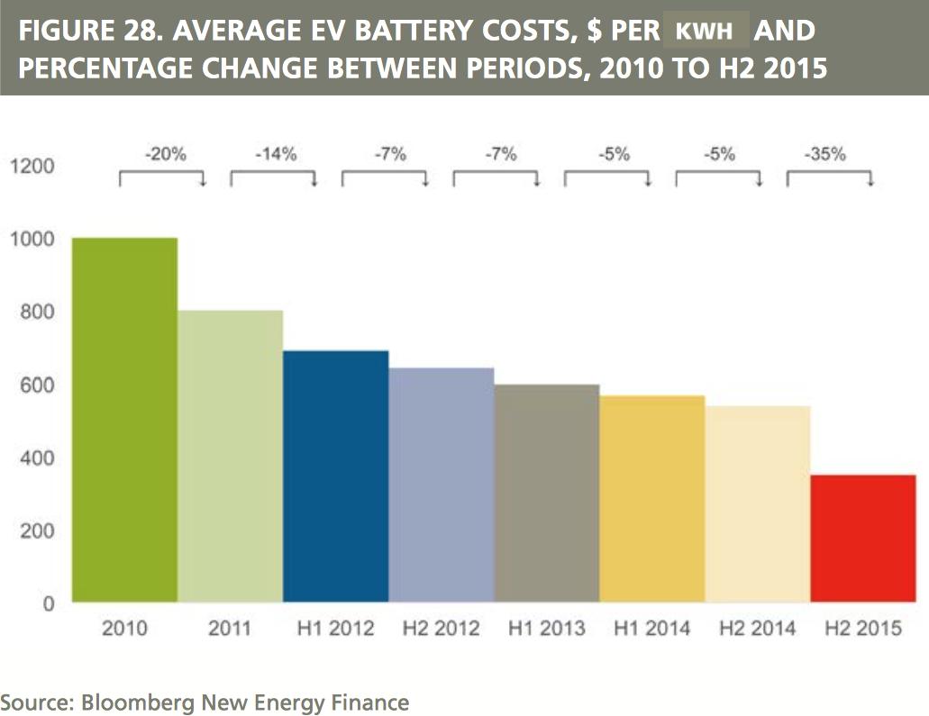 Sjunkande tillverkningskostnader för litiumjon-batterier. Bildkälla: Recharge