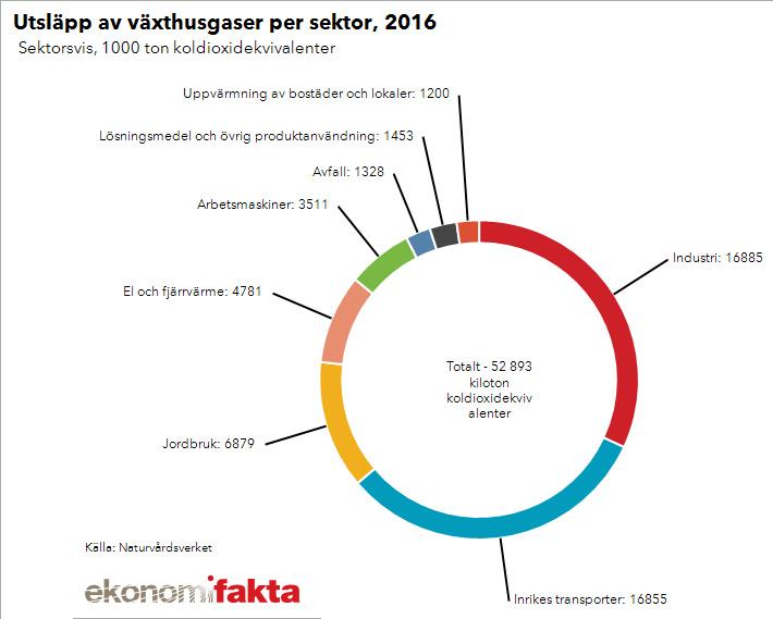 Inrikes transporter står för 30 procent av Sveriges totala utsläpp av växthusgaser. Källa: Ekonomifakta.
